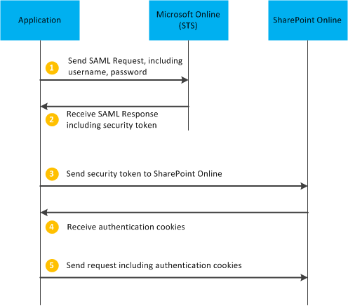 Remote authentication in SharePoint Online |     And All That JS